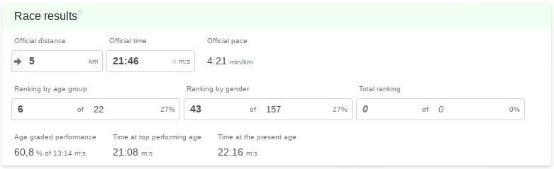 Activity race results card - Changelog