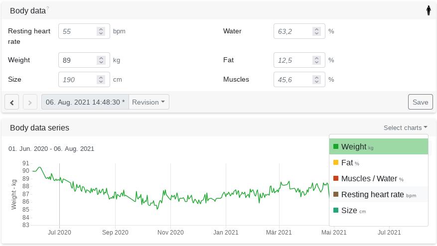 Revison charts for body data - Changelog
