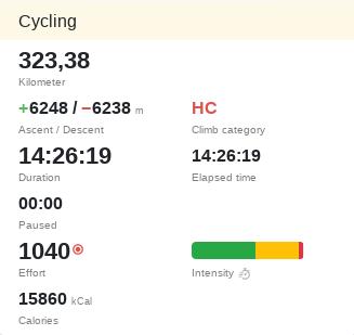 Summary of a 200-mile bike race
