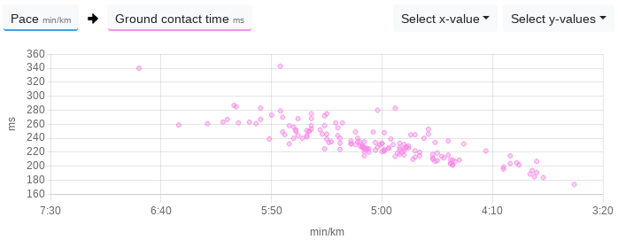 The ground contact time decreases with an increase in speed.