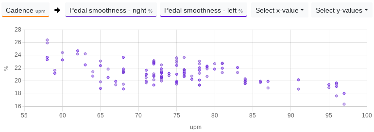For this cyclist, pedal smoothness increases with a lower cadence.